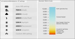 Kelving Scale White Balance